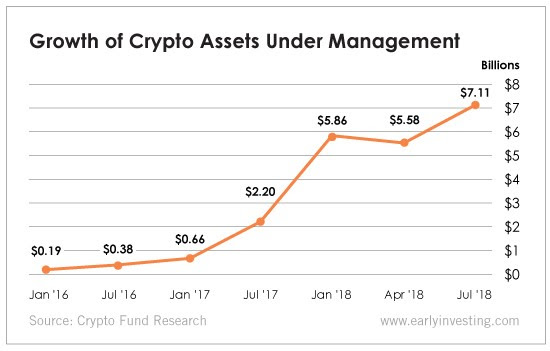 Chart - Growth of Crypto Assets Under Management