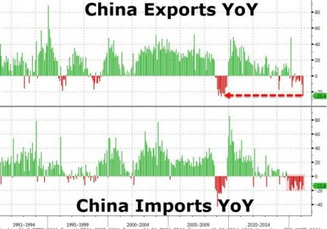 Chinese Exports - Zero Hedge