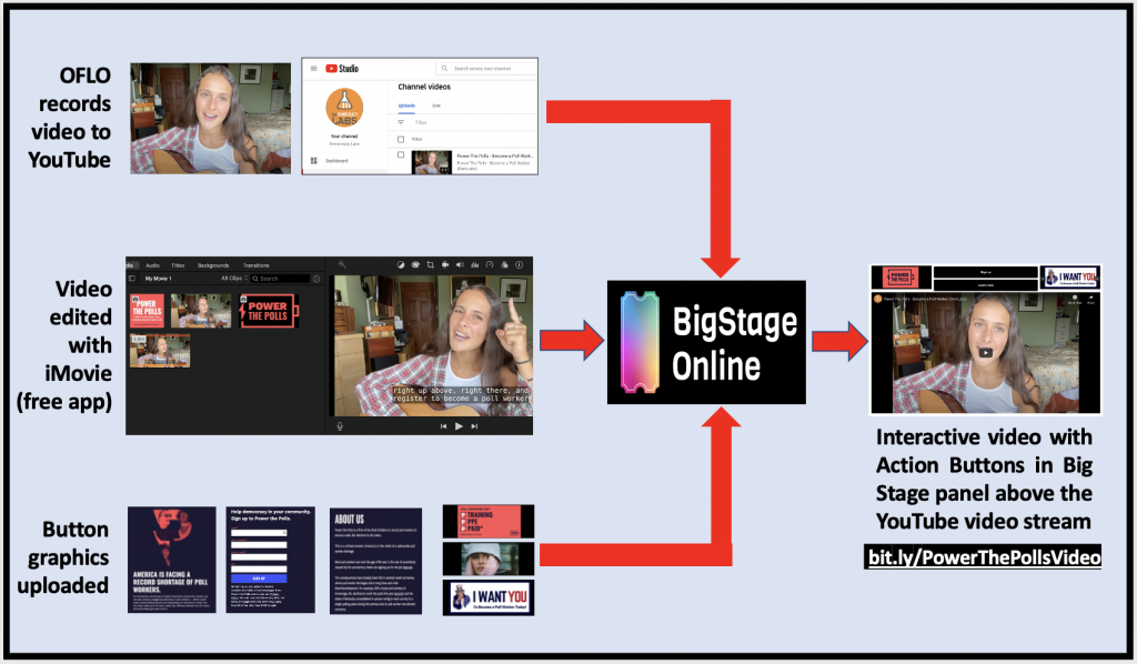 Make an interactive video with a YouTube video stream combined with Action Buttons in a BigStage panel.