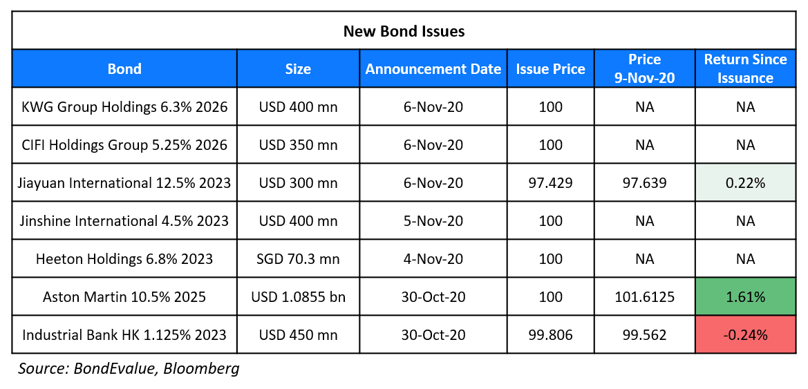 New Bond Issues 9 Nov (1)