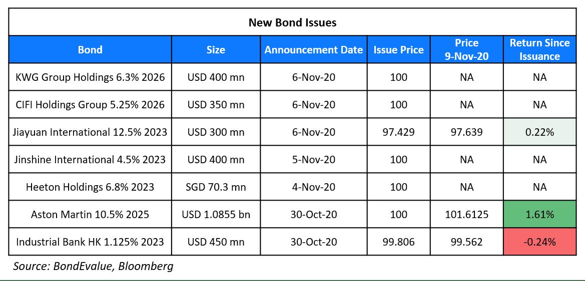 New Bond Issues 9 Nov (1)