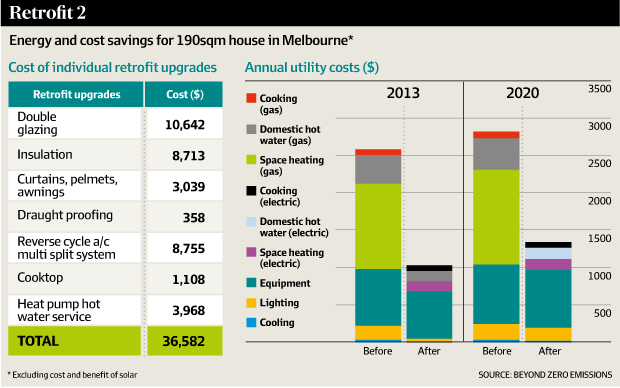 Energy and cost savings for 190sqm house in Melbourne