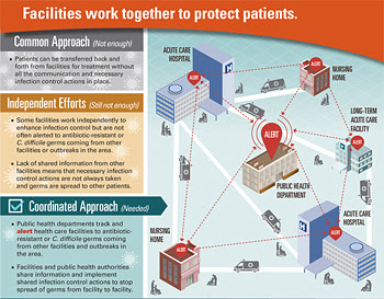CDC AR factsheet: Facilities work together to protect patients