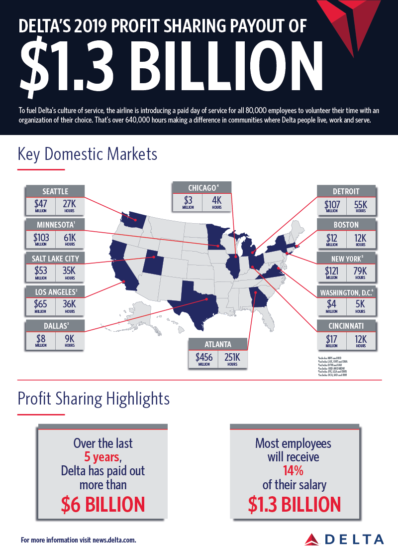 Delta Profit Sharing by Market