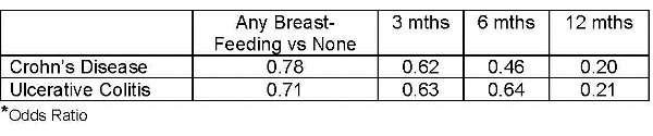Breast Feeding Graph