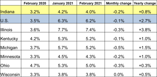 February 2021 Midwest Unemployment Rates