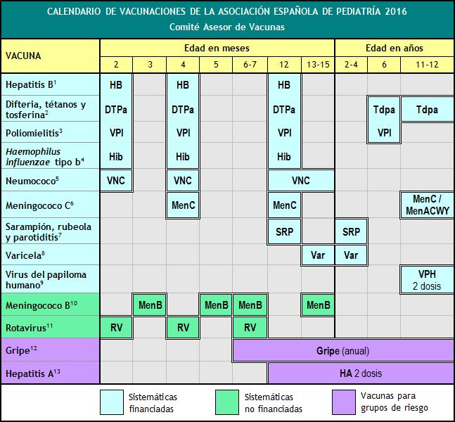Resultado de imagen de calendario vacunal 2016