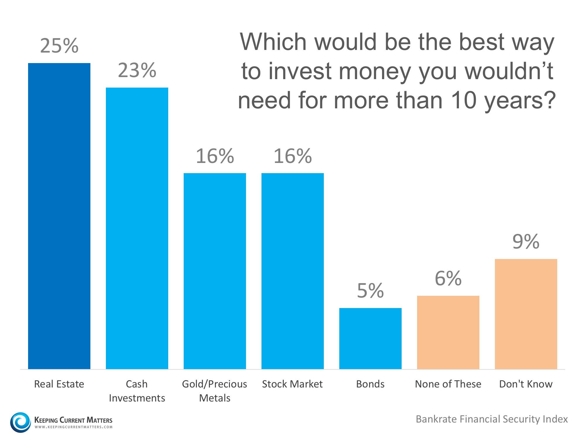 Americans Believe Real Estate is Best Long-Term Investment | Keeping Current Matters