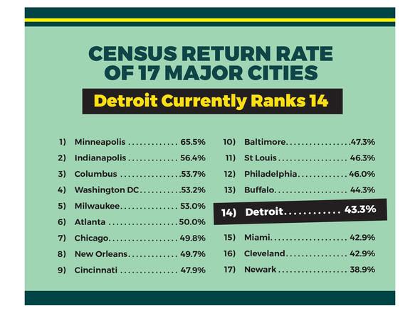 Census Detroit Return Rate