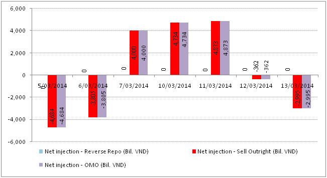 Ngày 14/3: Lãi suất liên ngân hàng giảm mạnh, NHNN tiếp tục hút tiền (4)