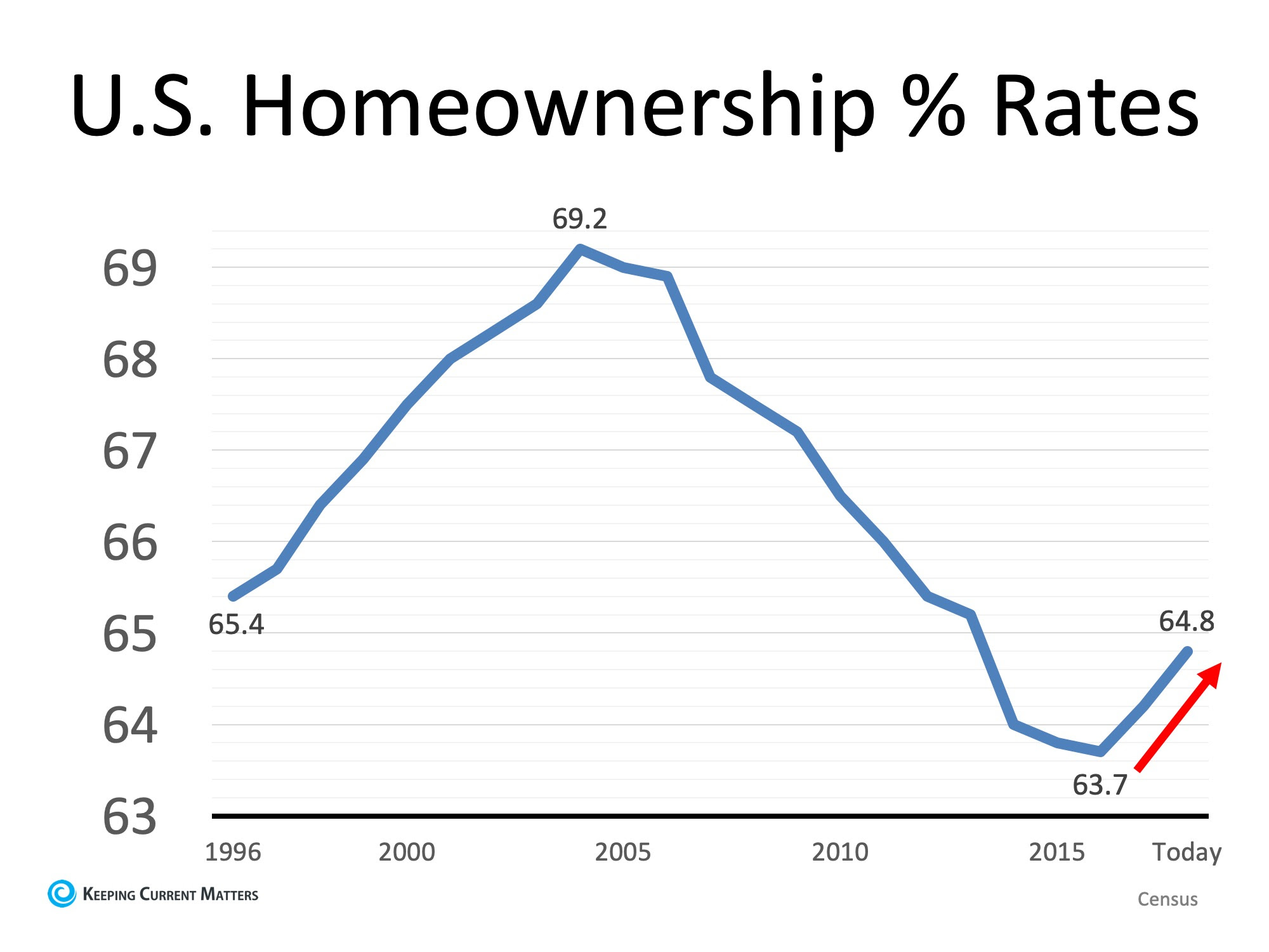 Homeownership is a Cornerstone of the American Dream | Keeping Current Matters