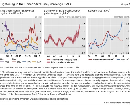 BIS e dívida
