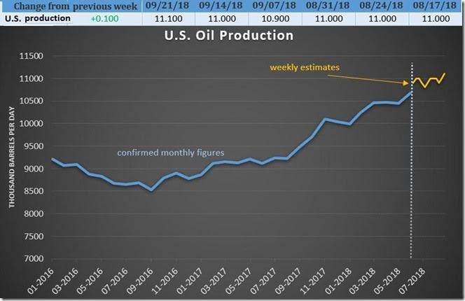 September 29 2018 oil production as of Sept 21