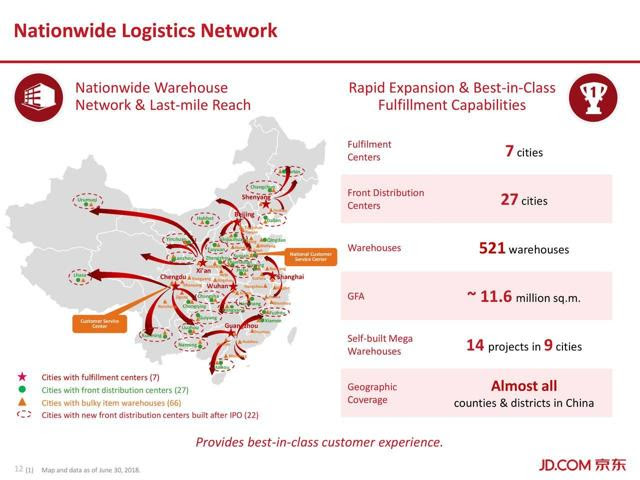 JD.com's extensive logistic system covers 99.1% cities in China.