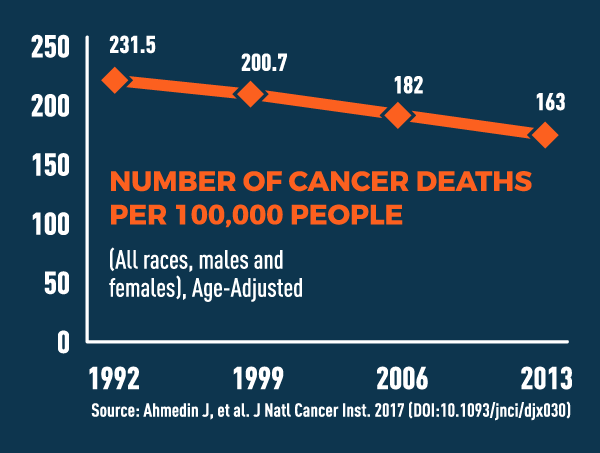 Chart showing downward trend of cancer deaths.