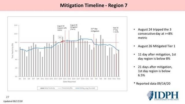IDPH graph showing mitigation timeline for Region 7