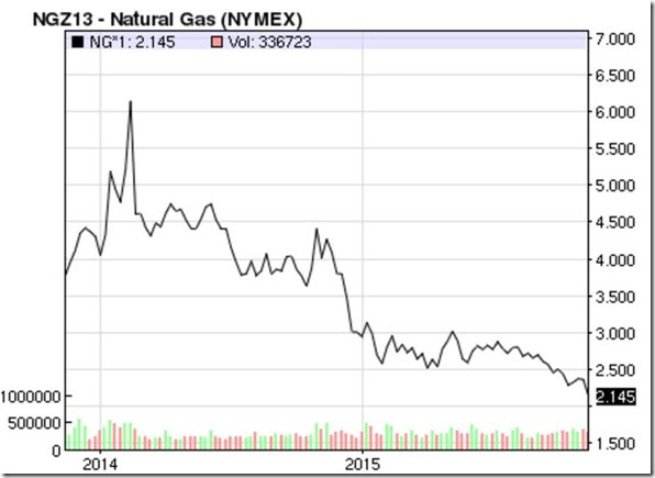 November 21 2015 natural gas prices