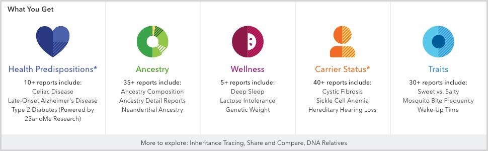 celiac, sleep, lactose intolerance, genetic weight, hair loss, sweet, traits, heredity, diabetes