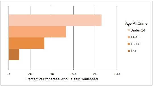 percent confession age.jpg