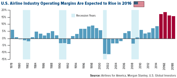 U.S. Airline Industry Operating Margins Are Expected to Rise in 2016