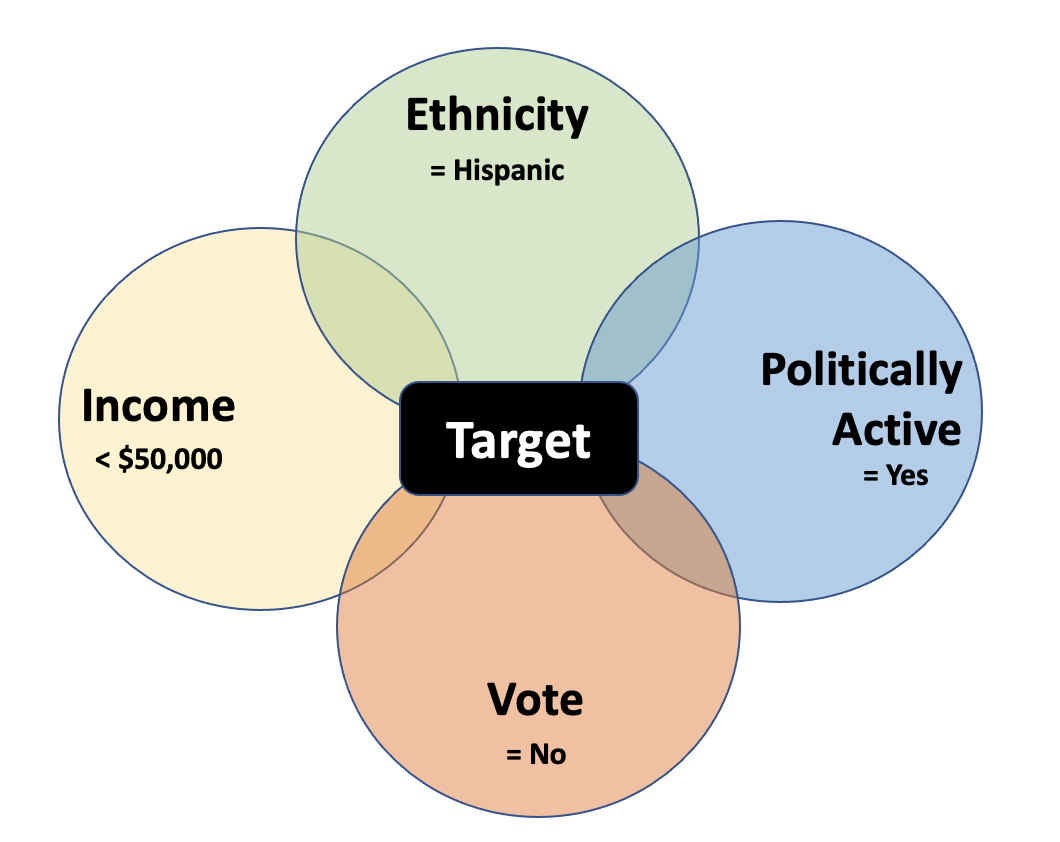 Demographic traits and political behavior used to find unregistered voters