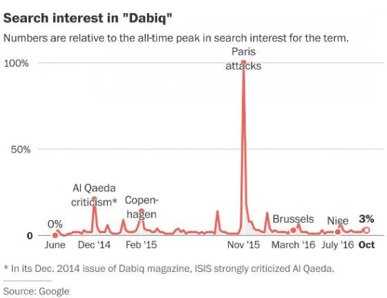 dabiq-googleinterest