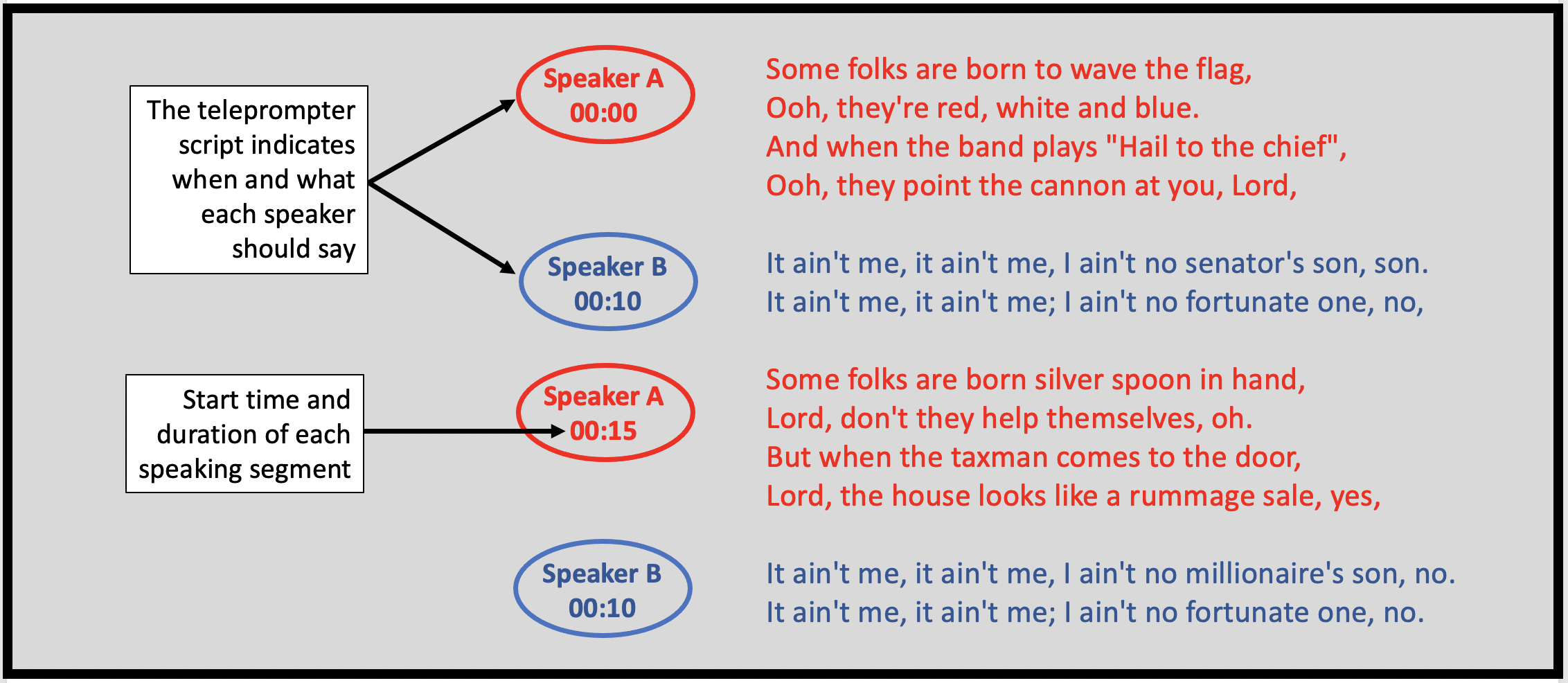 A good teleprompter script indicate when and what each presenter will say.