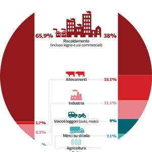 Dall'Ispra una nuova conferma, l'allevamento intensivo inquina più di auto e moto