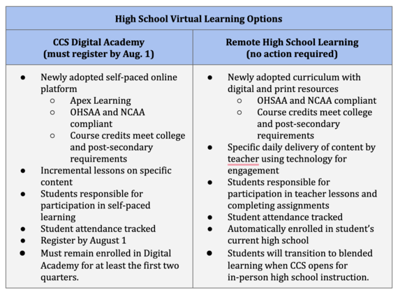 High School Virtual Learning Options