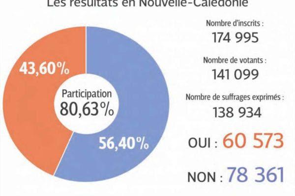 Référendum Nouvelle-Calédonie : l'inquiétant jour d'après...