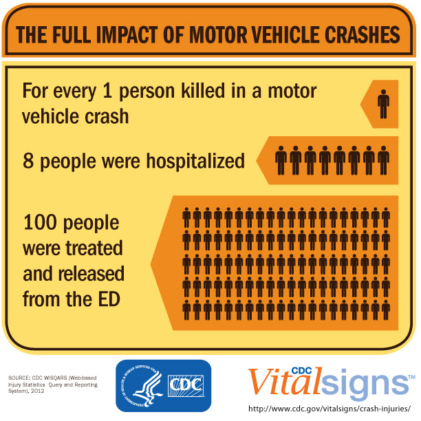 CDC Vital Signs: The full impact of motor vehicle crashes: For every 1 person killed in a motor vehicle crash, 8 people were hospitalized, 100 people were treated and released from the emergency department. www.cdc.gov/vitalsigns/crash-injuries