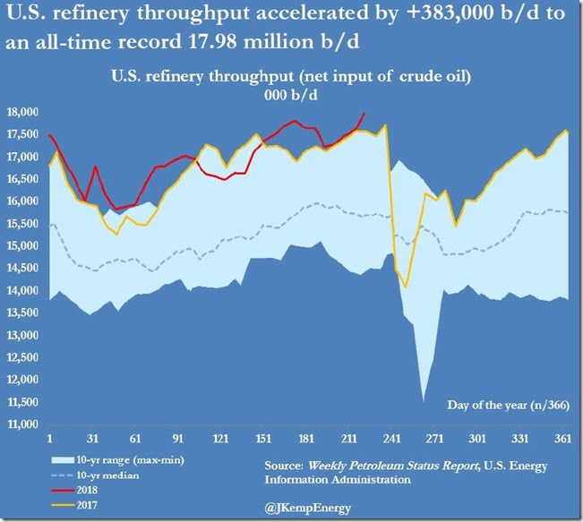 August 15 2018 refinery throughput as of Aug 10