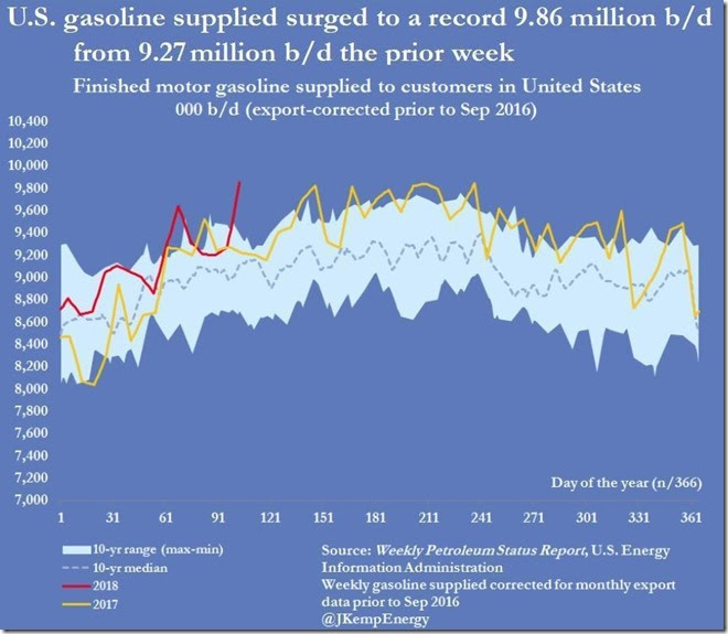 April 18 2018 gasoline supplied week of April 13