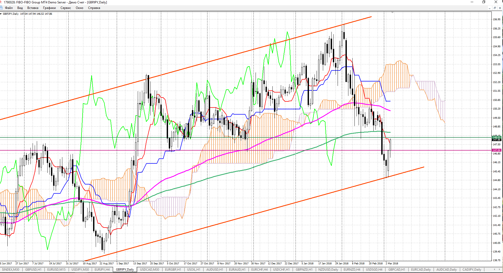 GBPJPY, Daily. гр