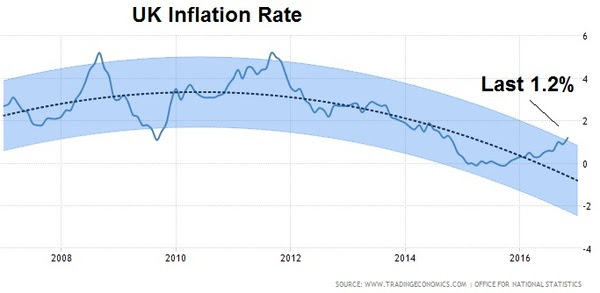 jan9 uk inflation