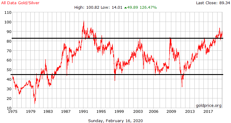 Gold/Silber Ratio Chart