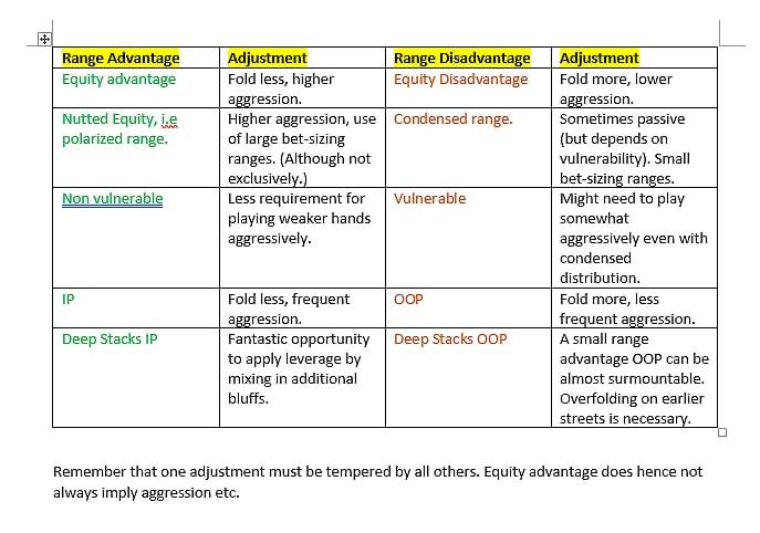 Components of Range Advantage - Teoria - Midas Team