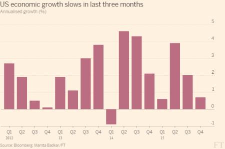 A história do PIB mundial