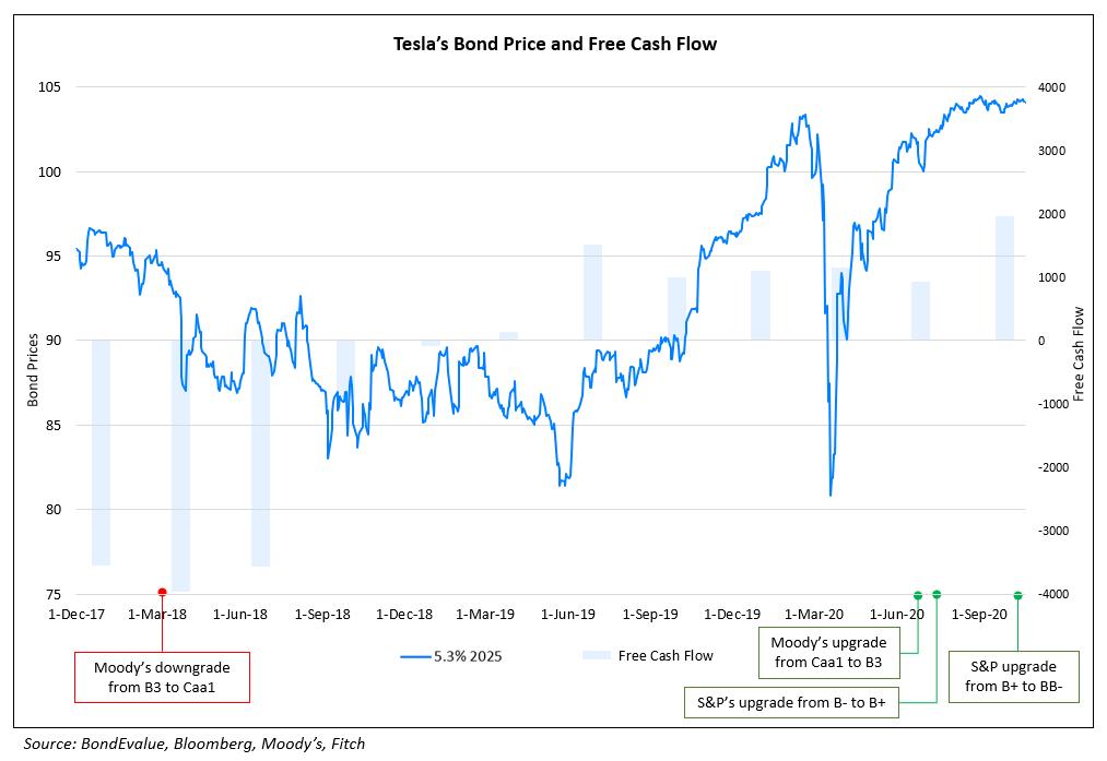 Teslas Bond Price and FCF