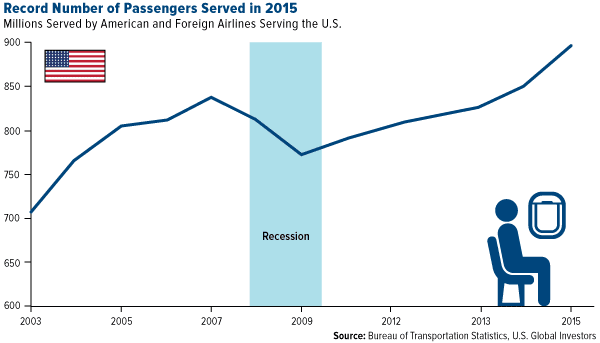 Record Number of Passengers Served in 2015