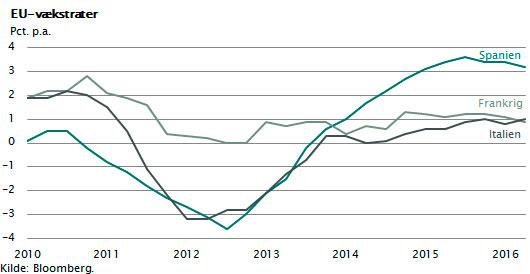 Vækstrater i Spanien, Frankrig og Italien