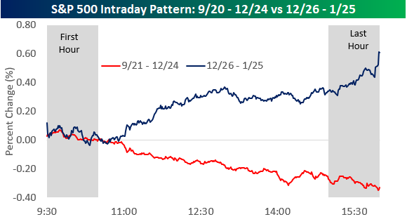 S&P 500 Intraday Trading Pattern Notable Shift