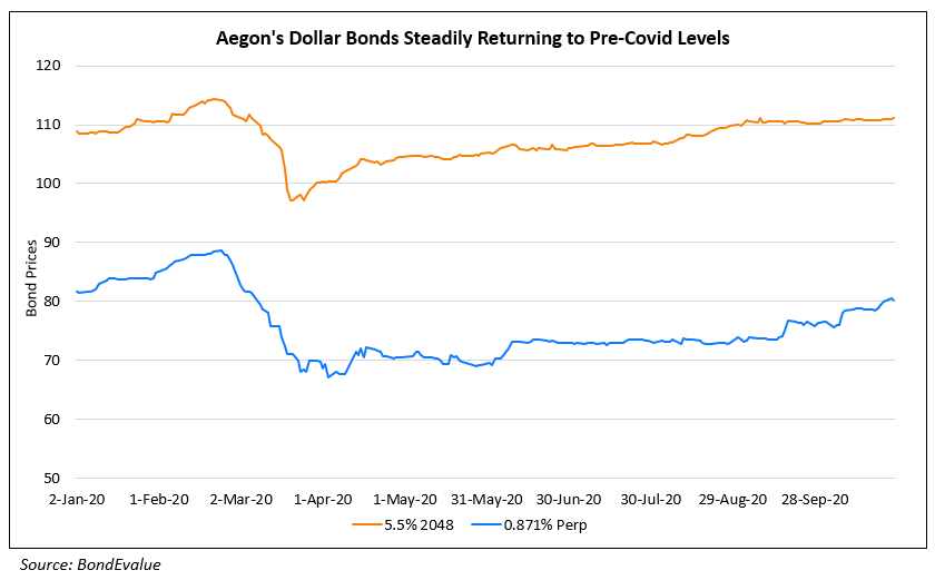 Aegons Dollar Bonds Steadily Returning to Pre-Covid Levels
