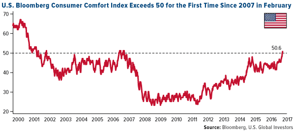 U.S. Bloomberg Consumer Comfort Index Exeeds 50 for the First Time Since 2007 in February