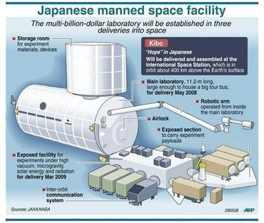 Fig 5 Japan's Manned Space Laboratory