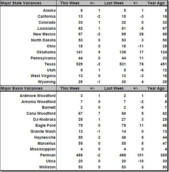 September 28 2018 rig count summary