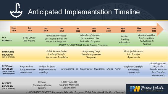 09-24-2019 Implementation Timeline