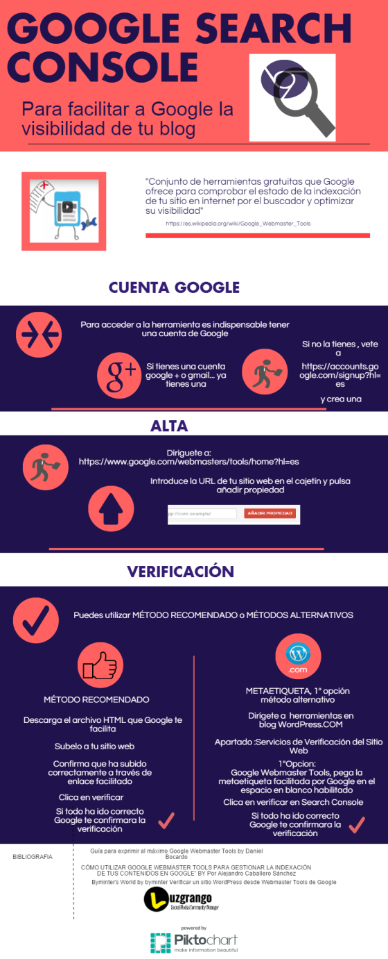 Google Search Console para tu Blog