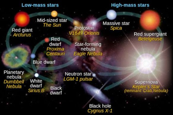 star-formation-cycle