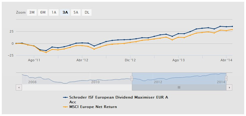 rentabilidad Schroder ISF European Dividend Maximiser